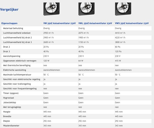 Axialventilator Itho VWS 350 Z - 4410m3/h-2