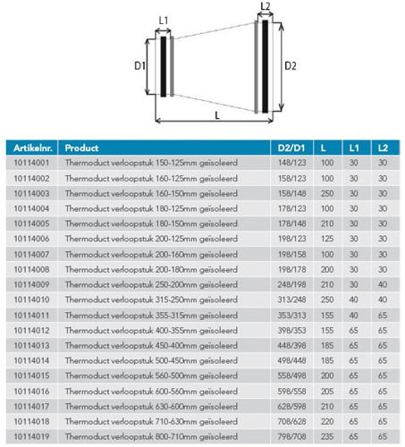 Thermoduct Reduzierstück isoliert - Ø 150-125 mm-2